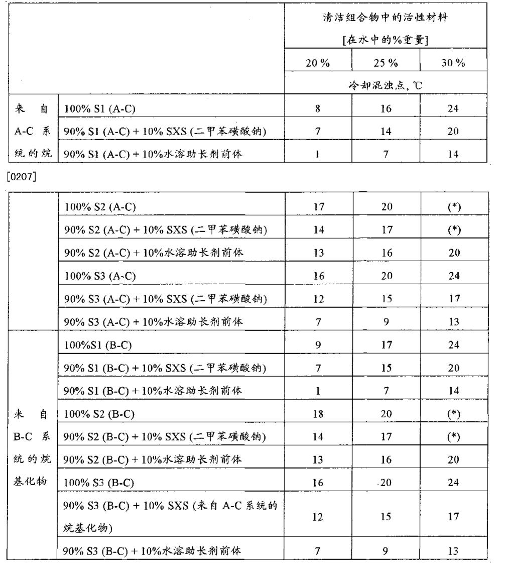 Figure CN101970388AD00301