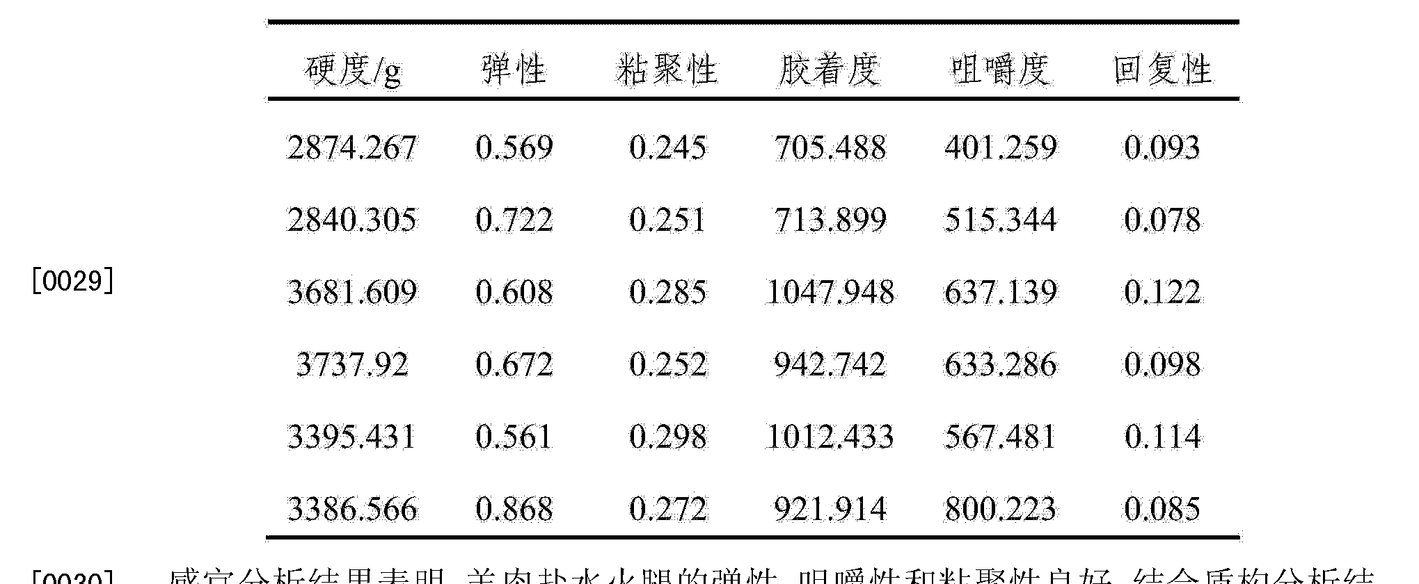 Figure CN103652784AD00051