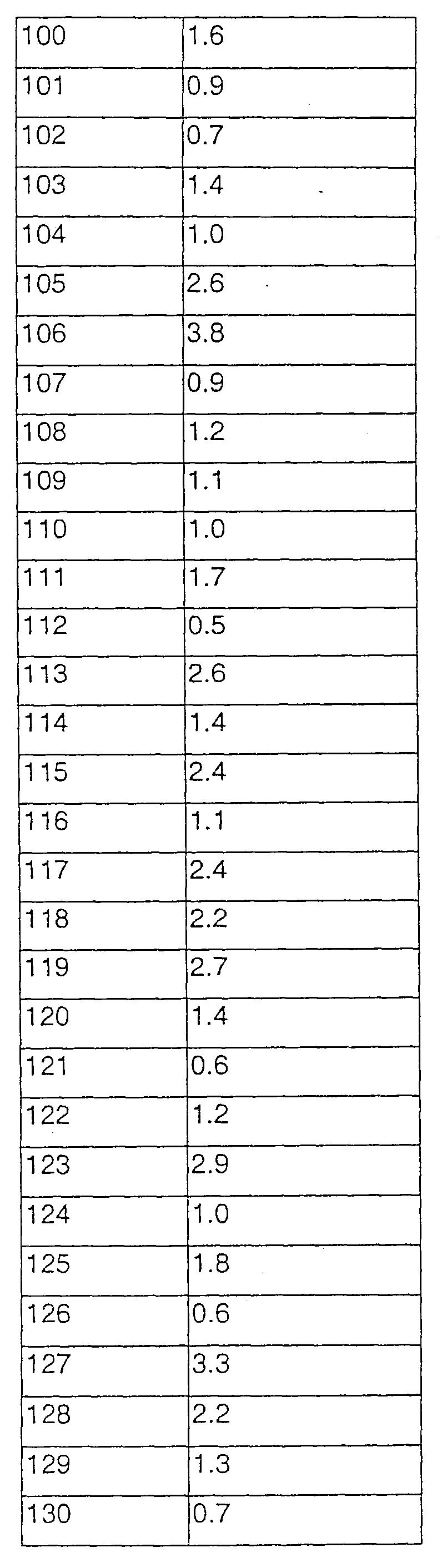 Figure 112003040364329-pct00116