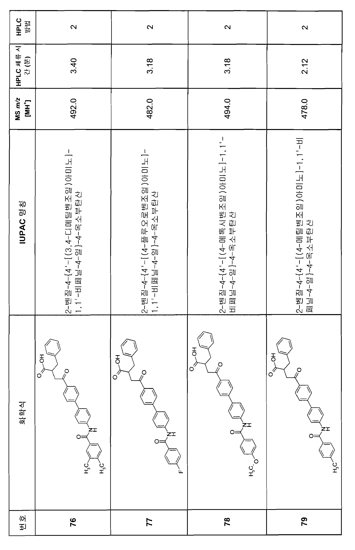 Figure 112007082249387-PCT00174