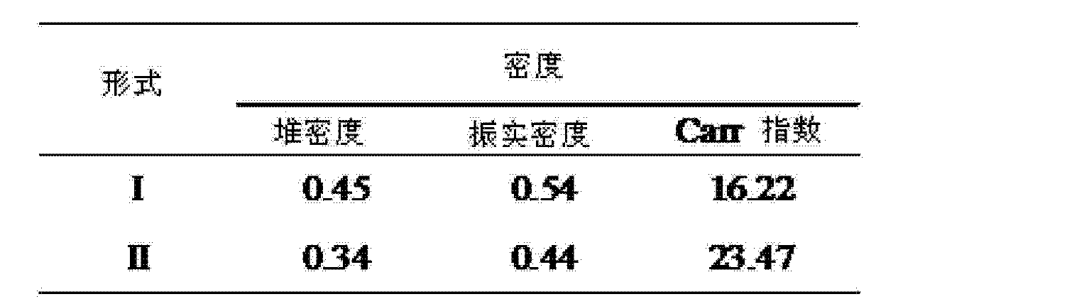 Figure CN103189375AD00123