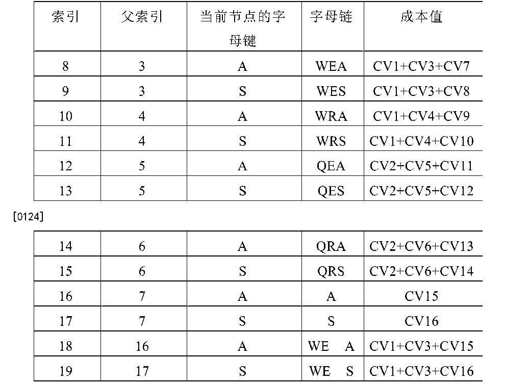 Figure CN104718545AD00231