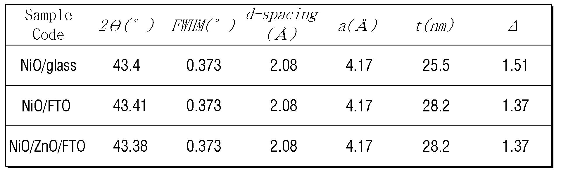 Figure PCTKR2015013790-appb-T000001