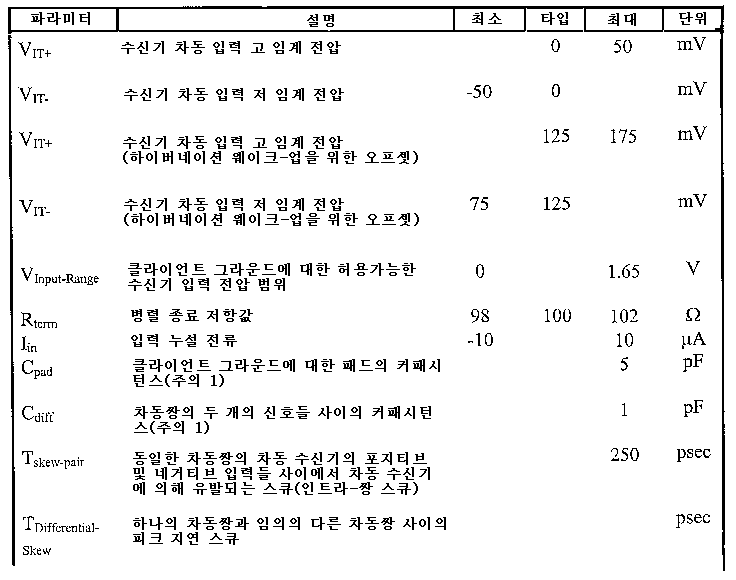 Figure 112006045419036-PCT00005