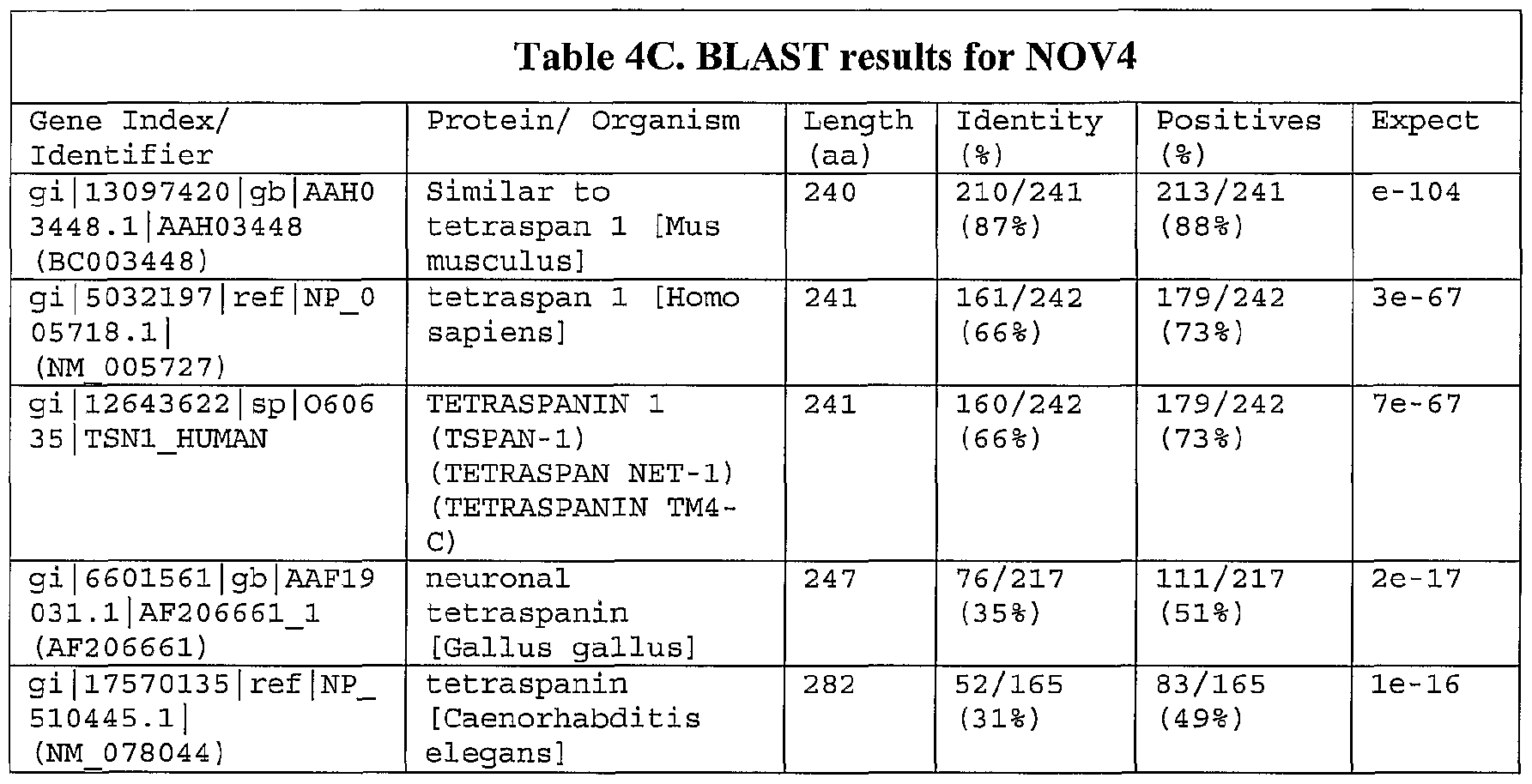 WO2002053742A2 - Proteins and nucleic acids encoding same