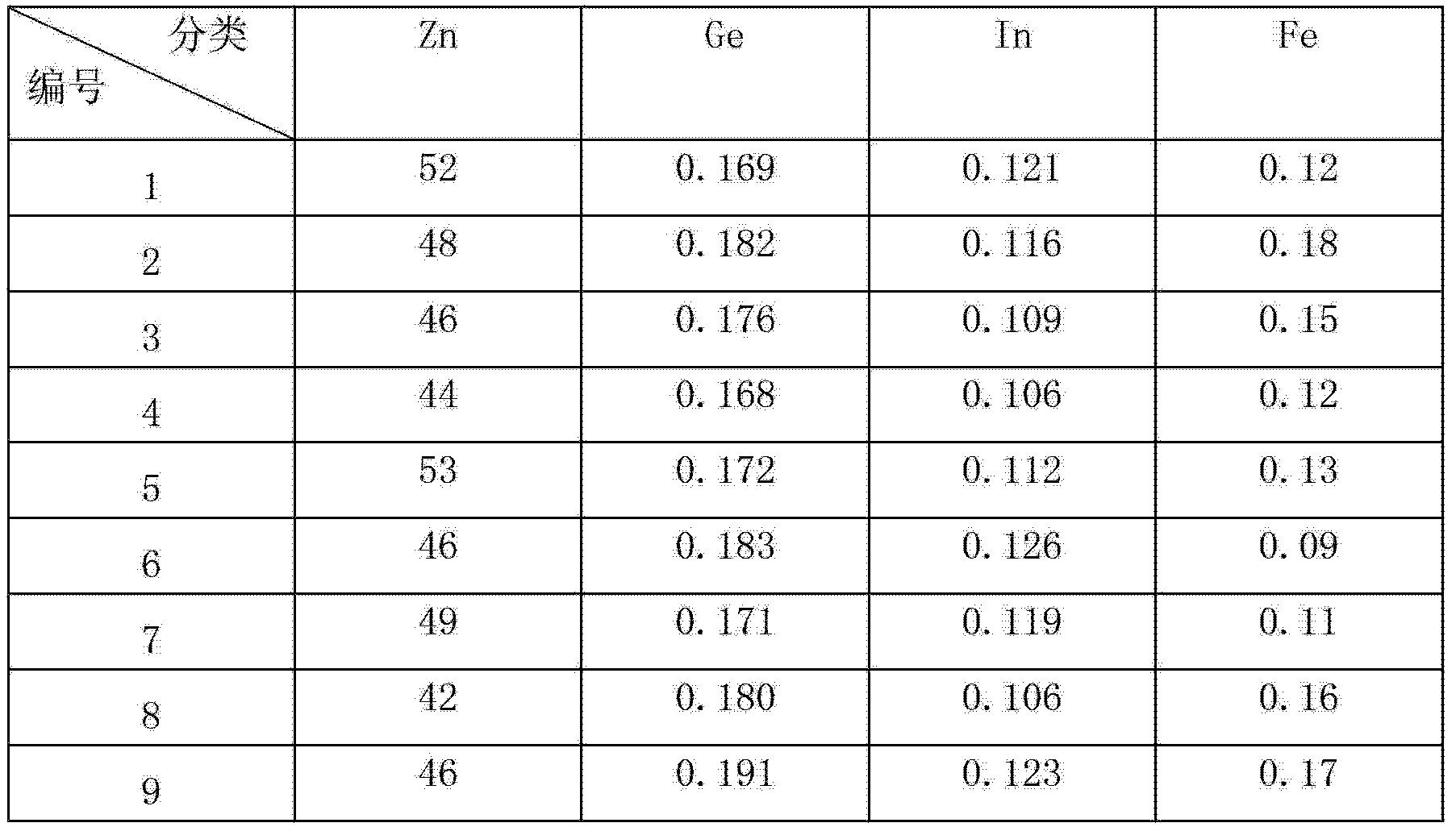 Figure CN102766765BD00081