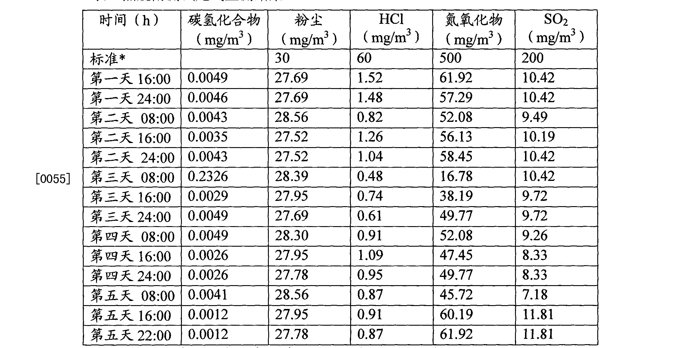 Figure CN102218446BD00101