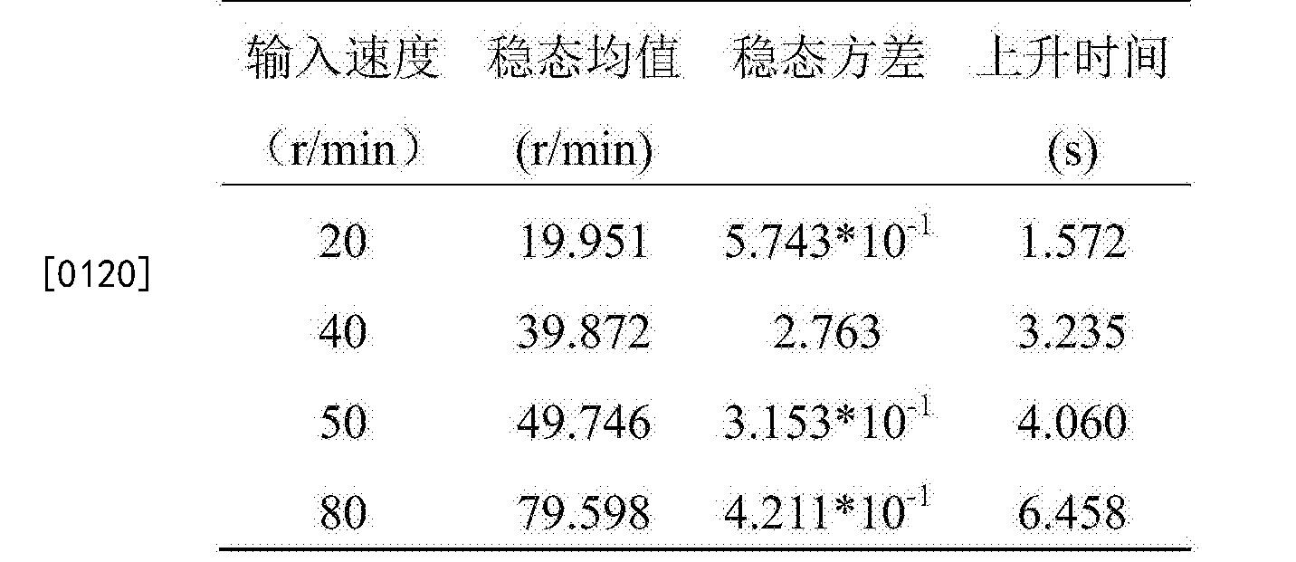 Figure CN107703741AD00112