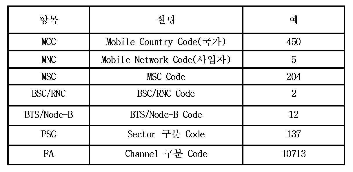 Figure 112011048227773-pat00001