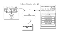 US20130114812A1 - Demand based encryption and key generation and