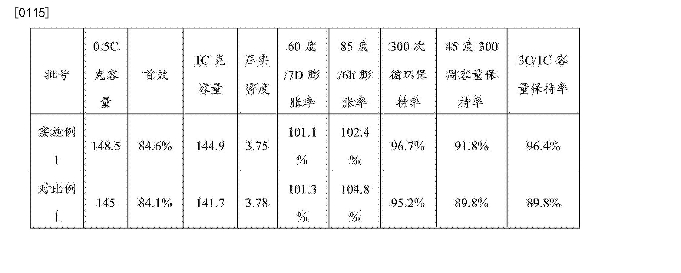 Figure CN106505193AD00111