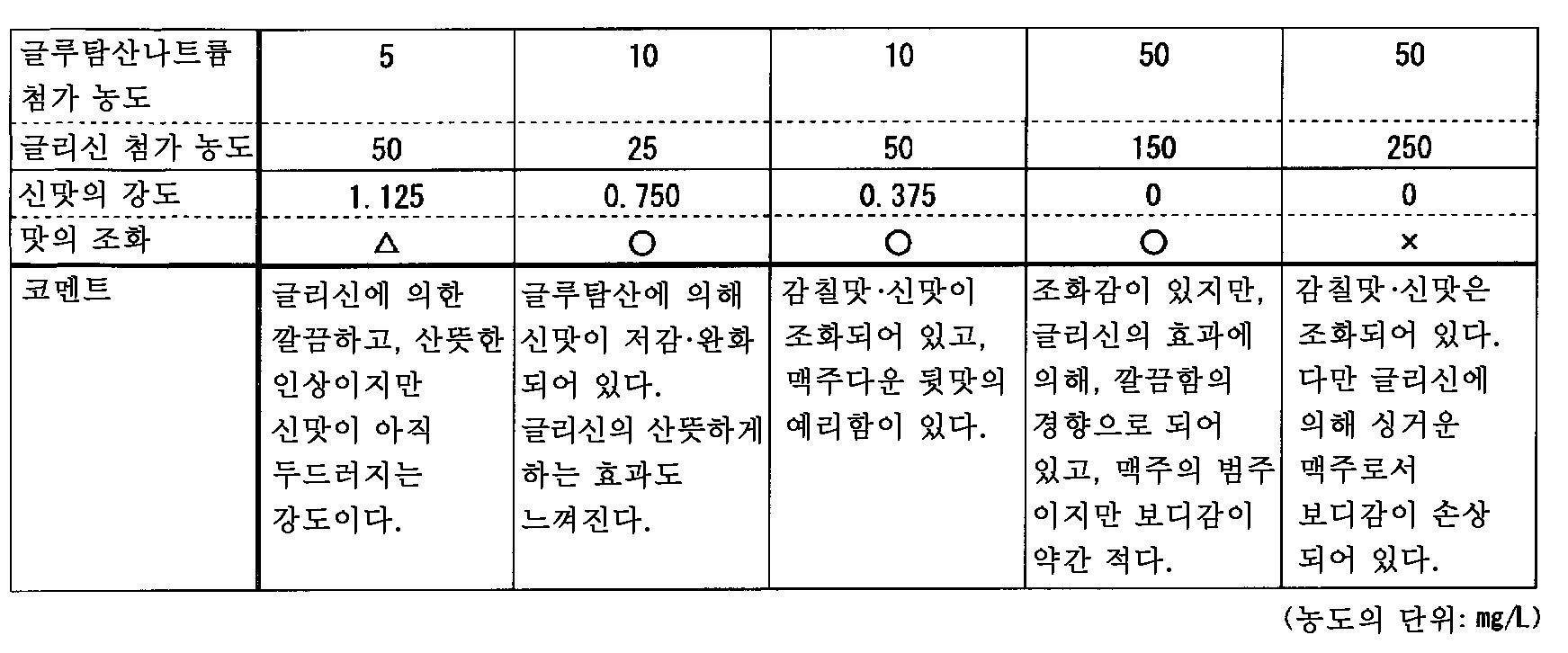 Figure 112011060511829-pct00004