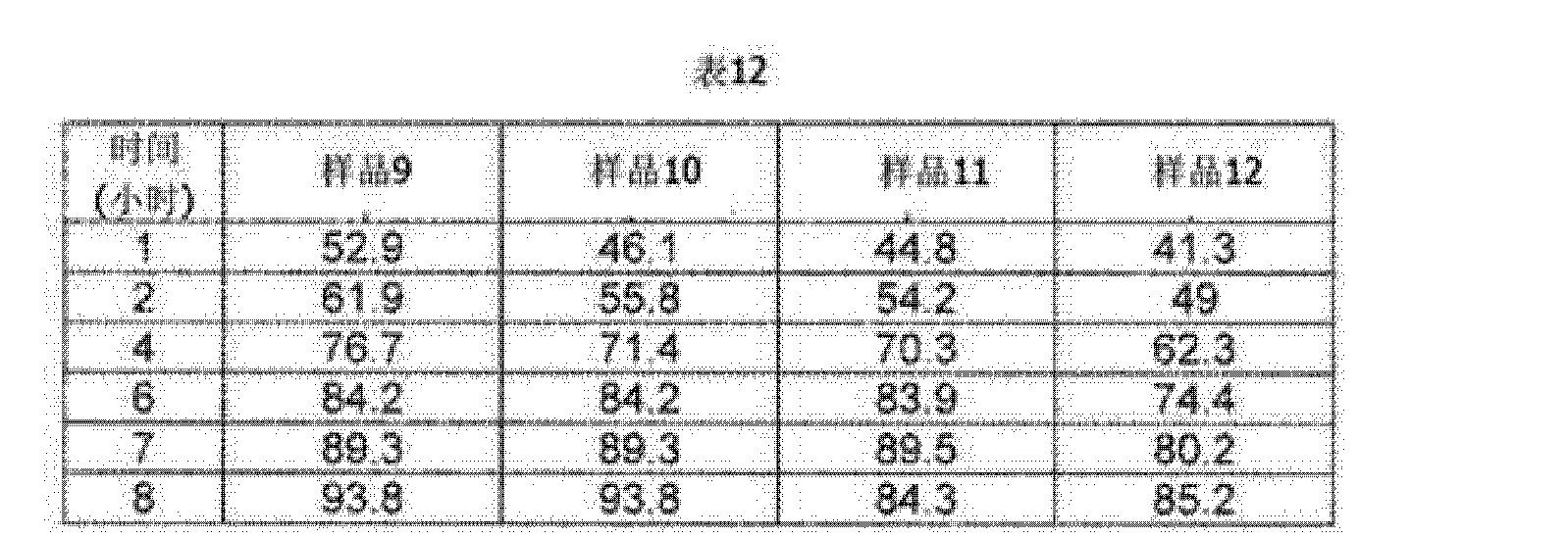 Figure CN102596252AD00271