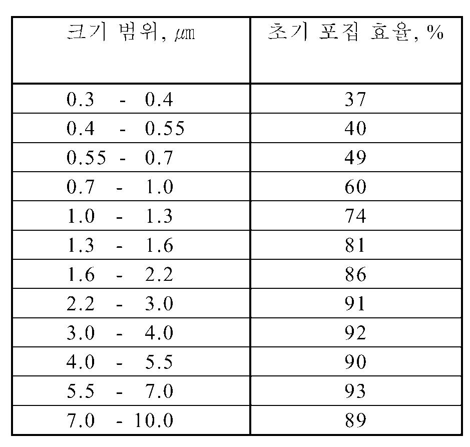 Figure 112009005949022-pct00005