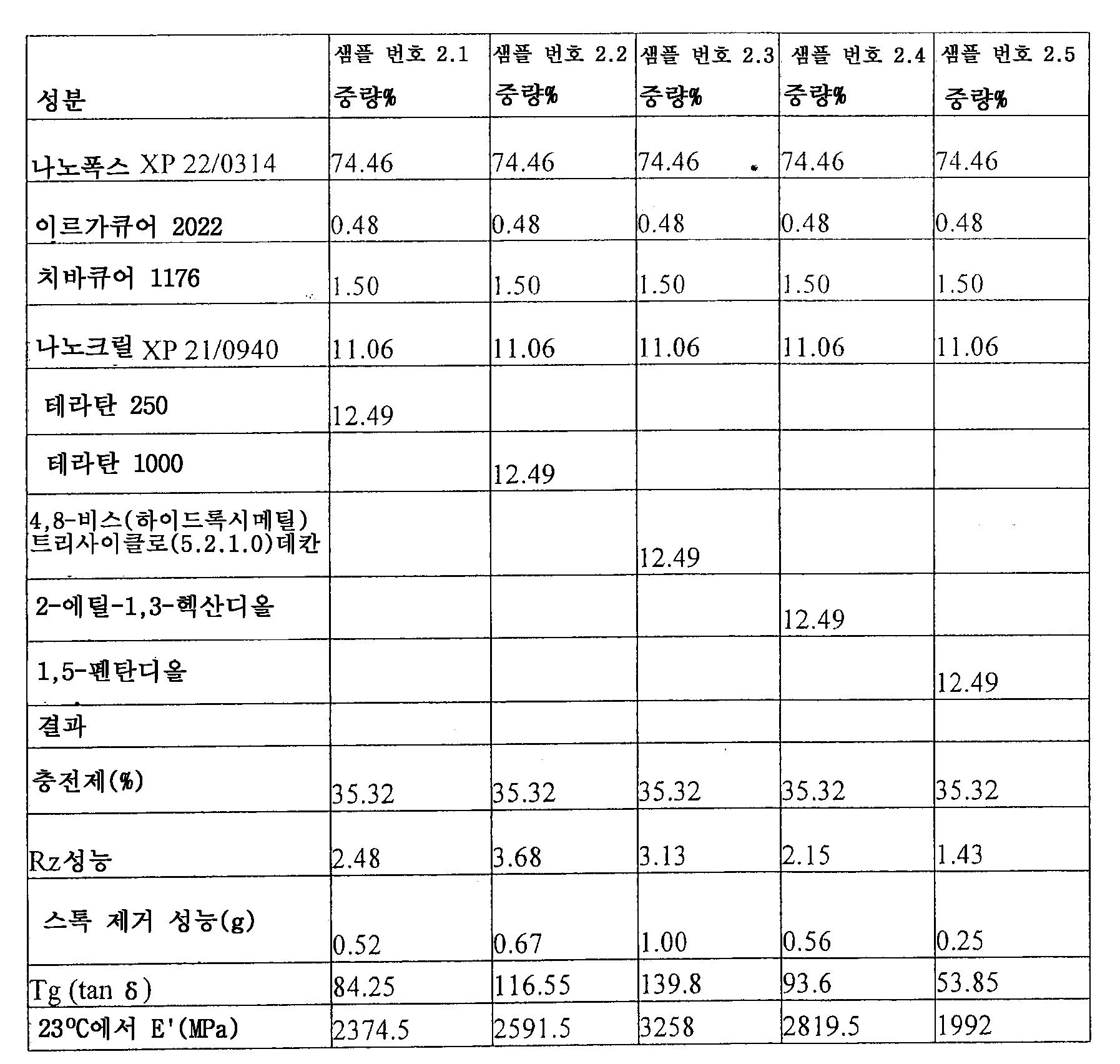 Figure 112007062771172-pct00006