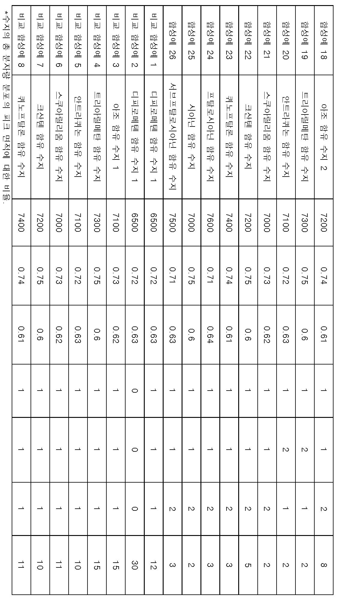 Figure 112014030170437-pct00090