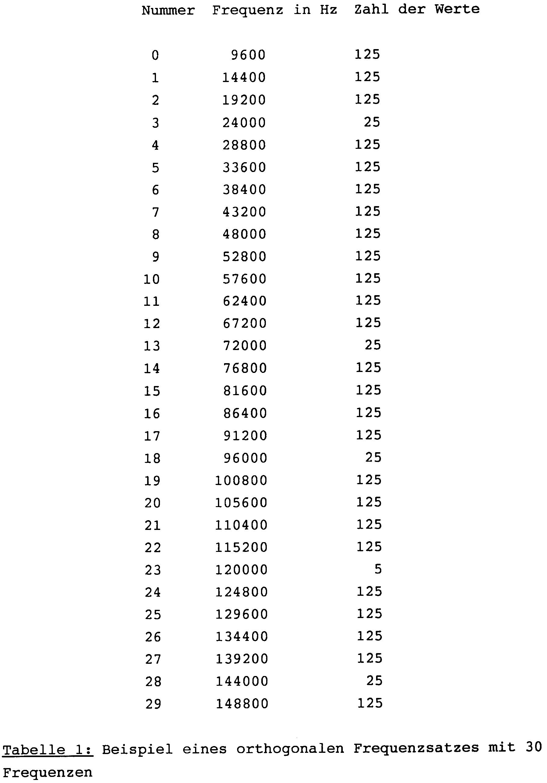 wurzel aus 625