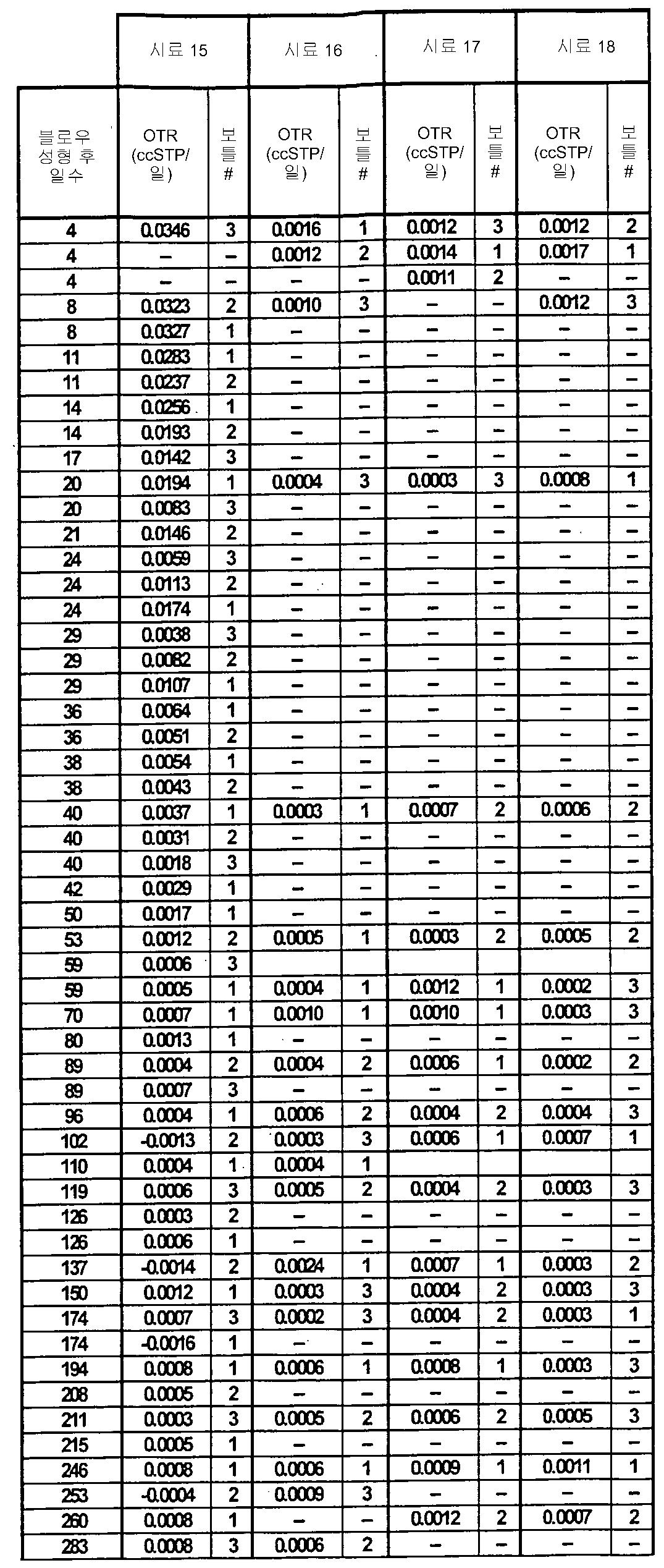 Figure 112007041122157-PCT00009