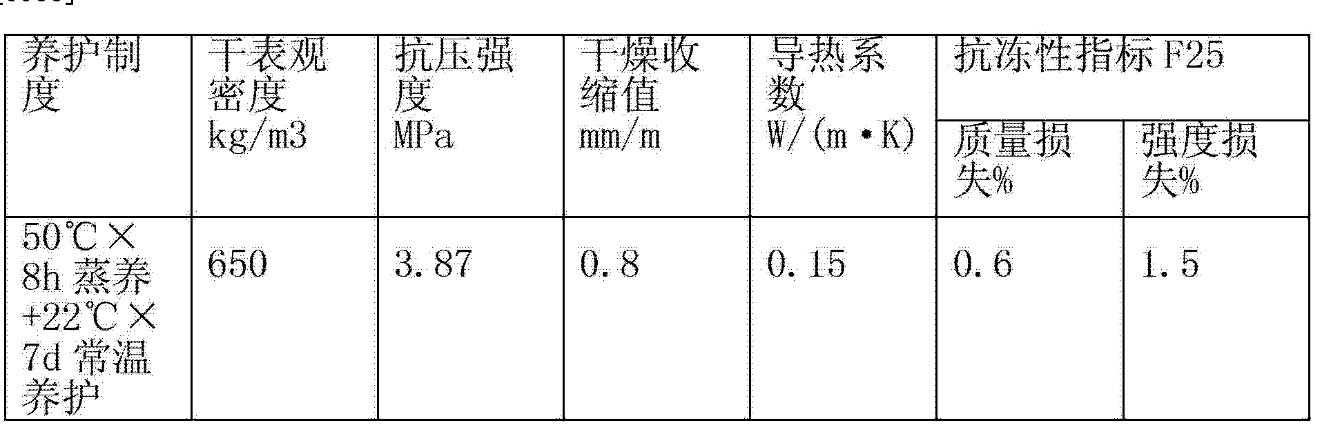 Figure CN103159450AD00061