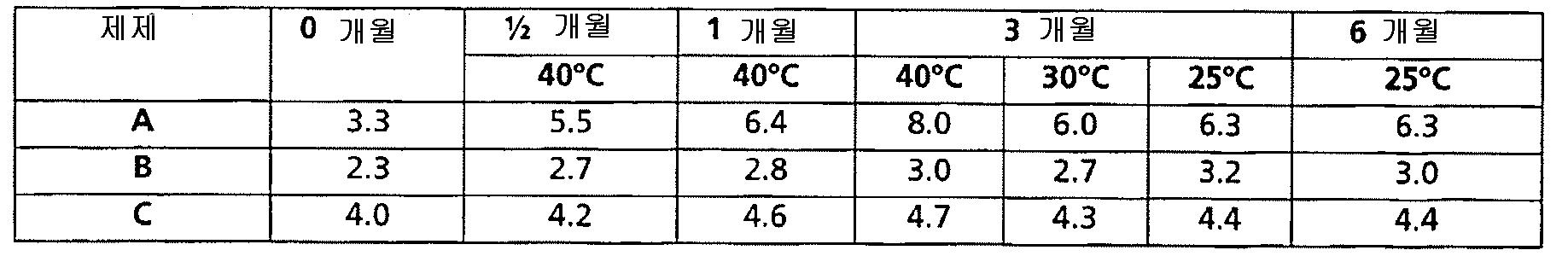 Figure 112011022962401-pat00012