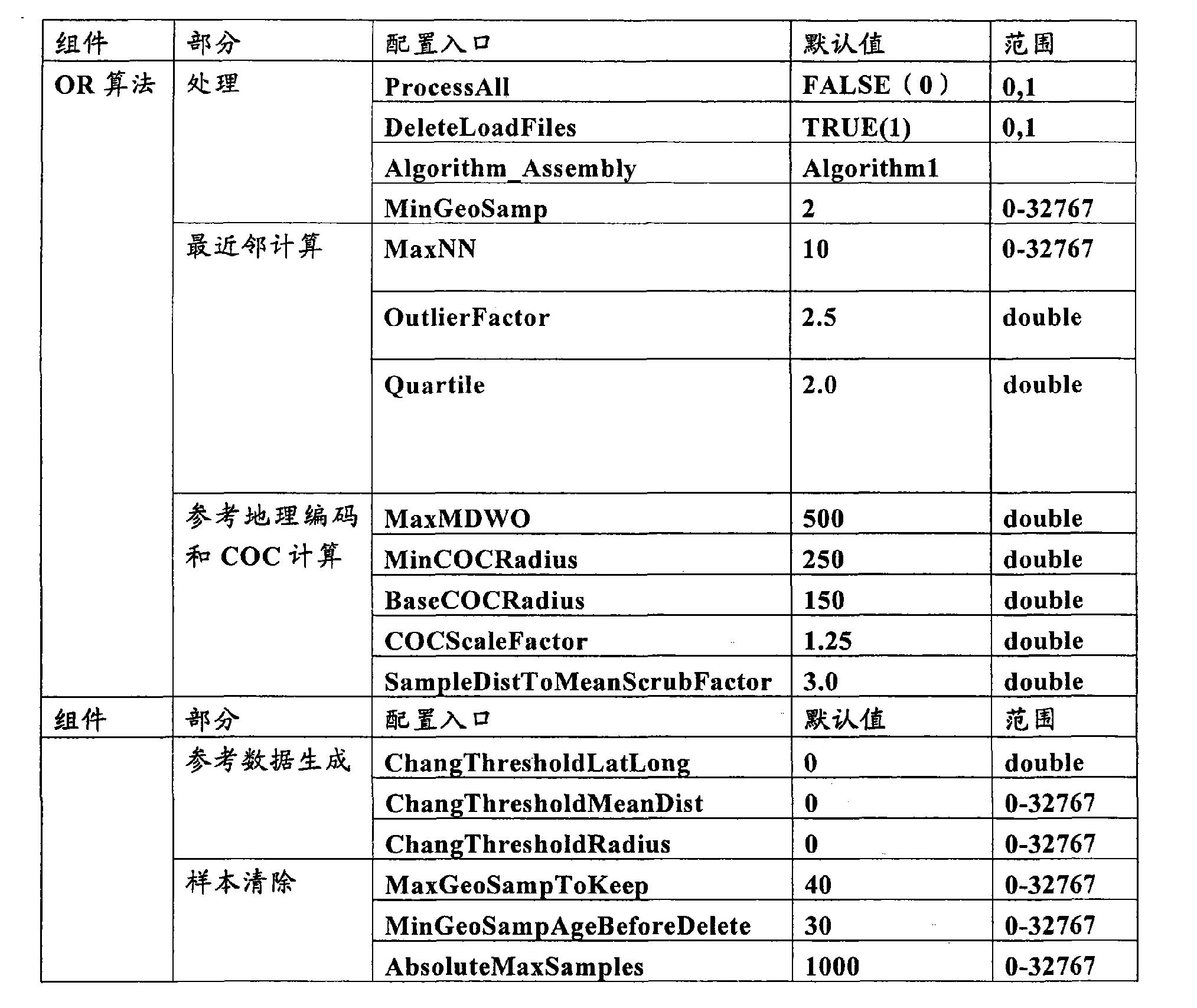 Figure CN101657697BD00321