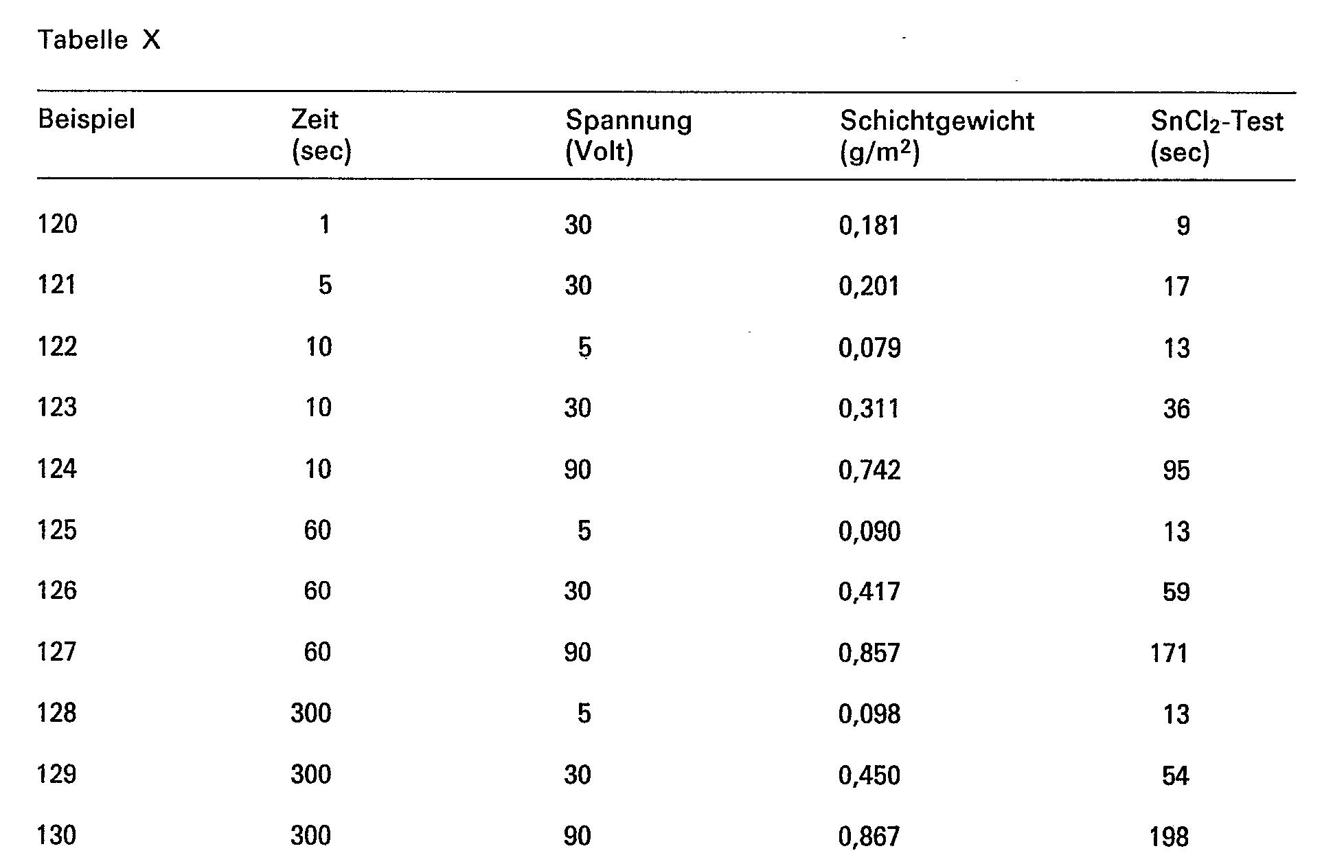 EP0048909B1 - Verfahren zur anodischen Oxidation von Aluminium und ...