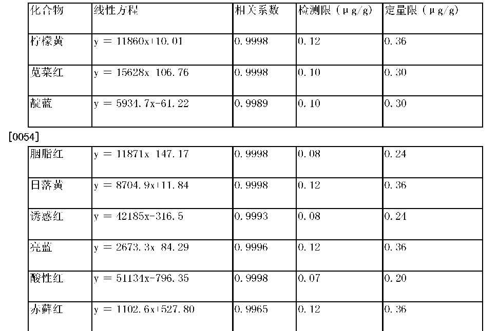 Figure CN105403630AD00071