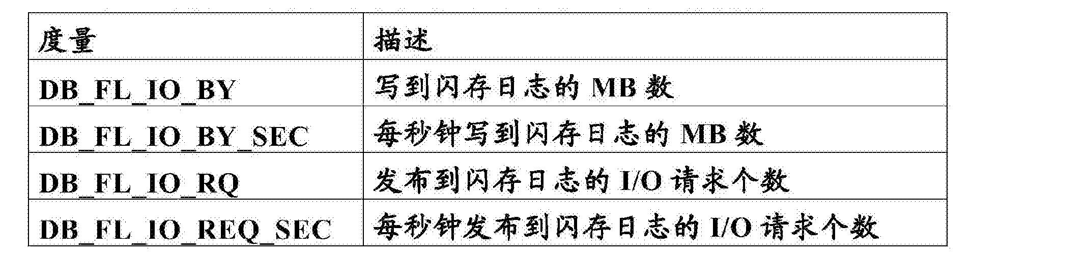 Figure CN103443773BD00262