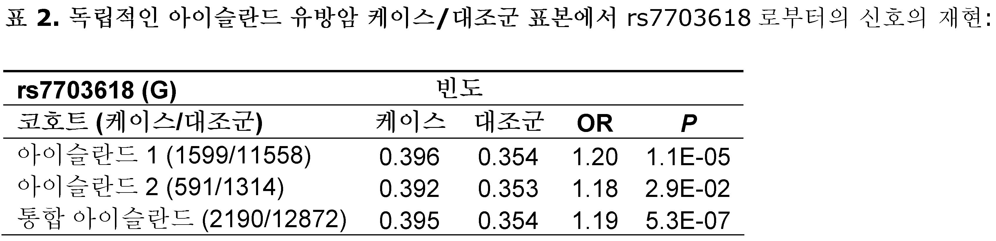 Figure 112009078431185-PCT00005