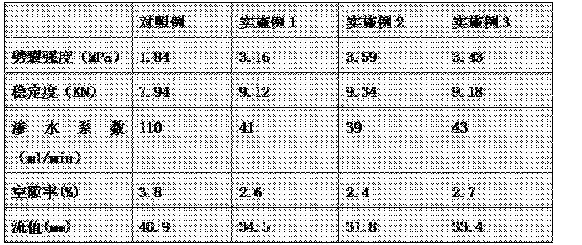 Figure CN107954635AD00051