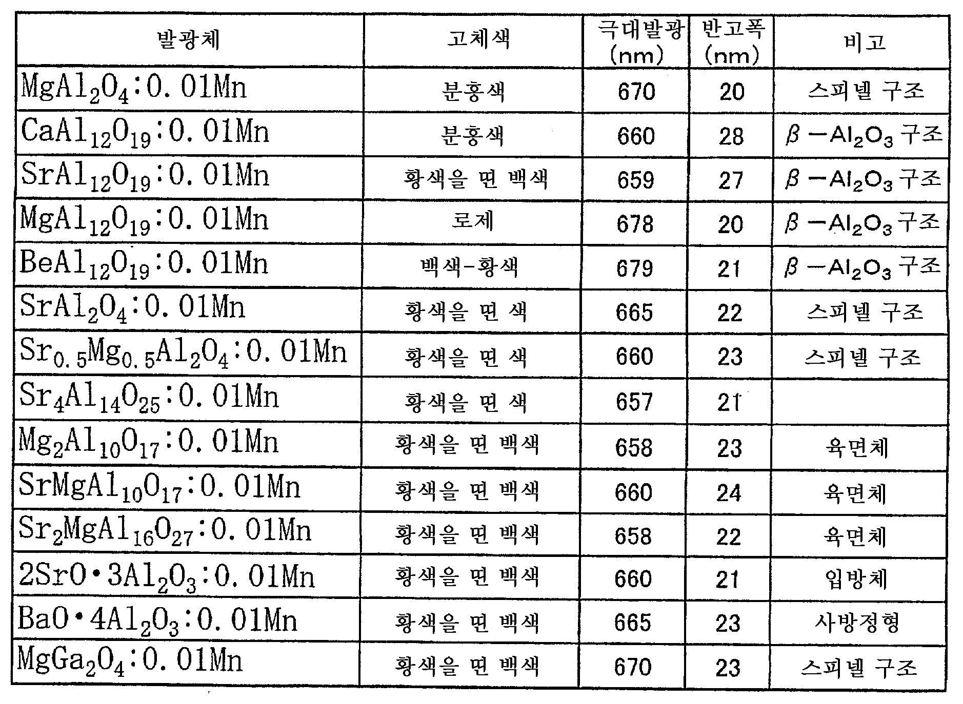 Figure 112005032567013-pct00006