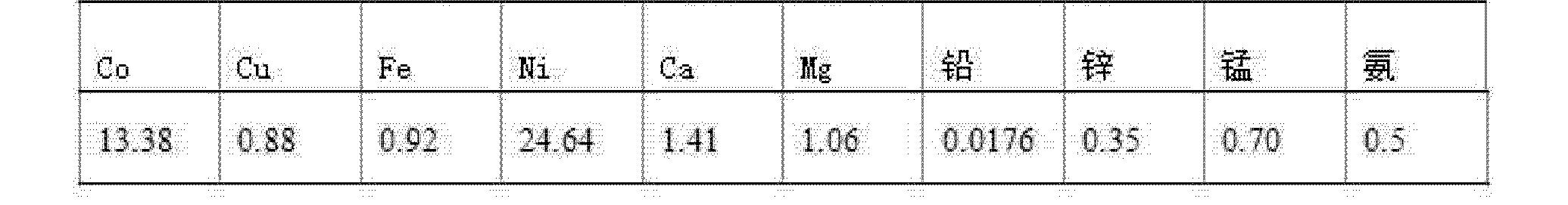 Figure CN102234721BD00052
