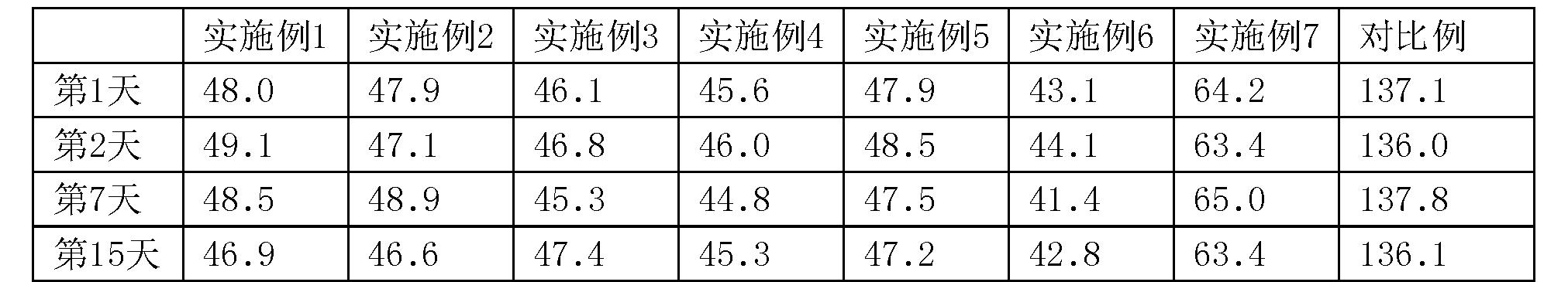Figure CN104945570BD00093