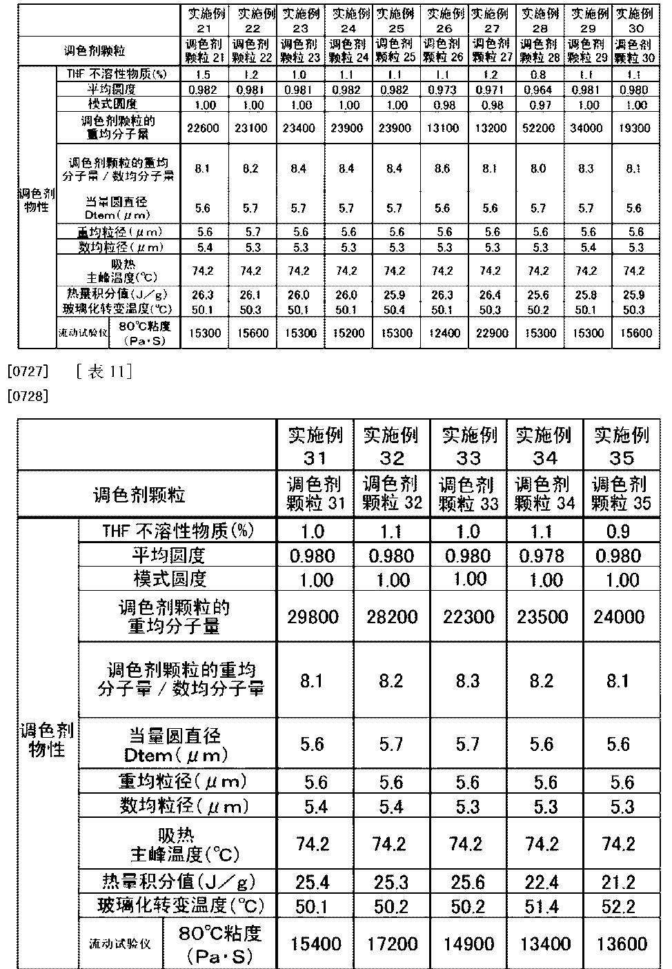 Figure CN104570632AD00581