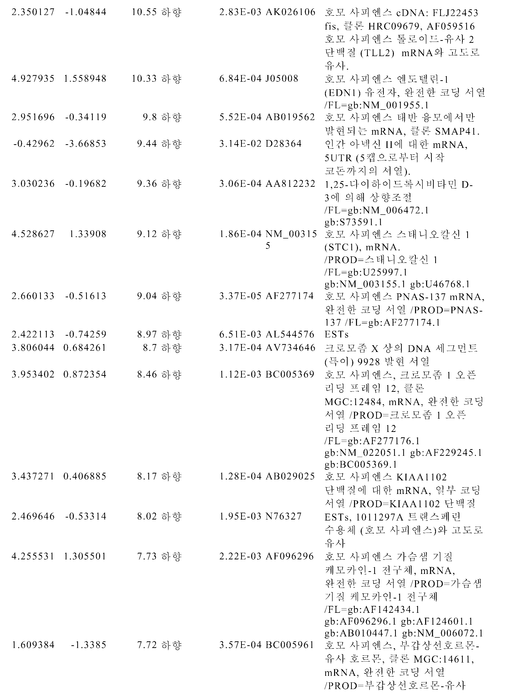 Figure pct00106