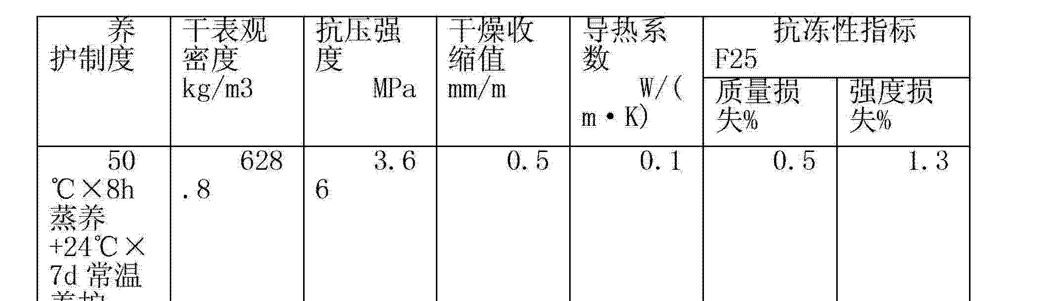 Figure CN103159450AD00071