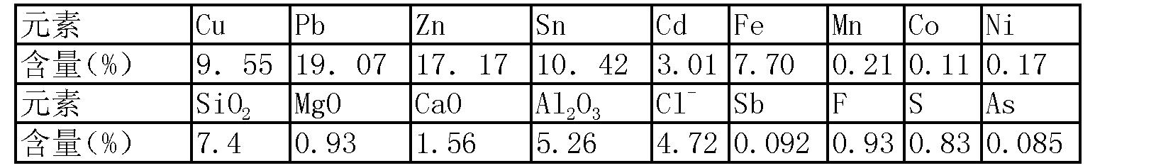 Figure CN102409180AD00091