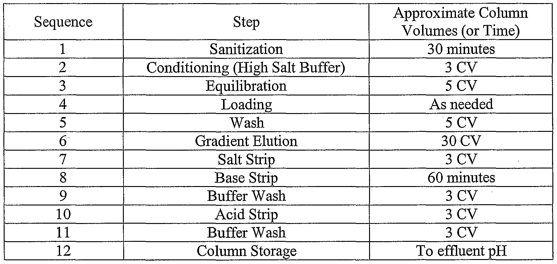 WO2004020971A2 - Chromatographic methods for adenovirus purification