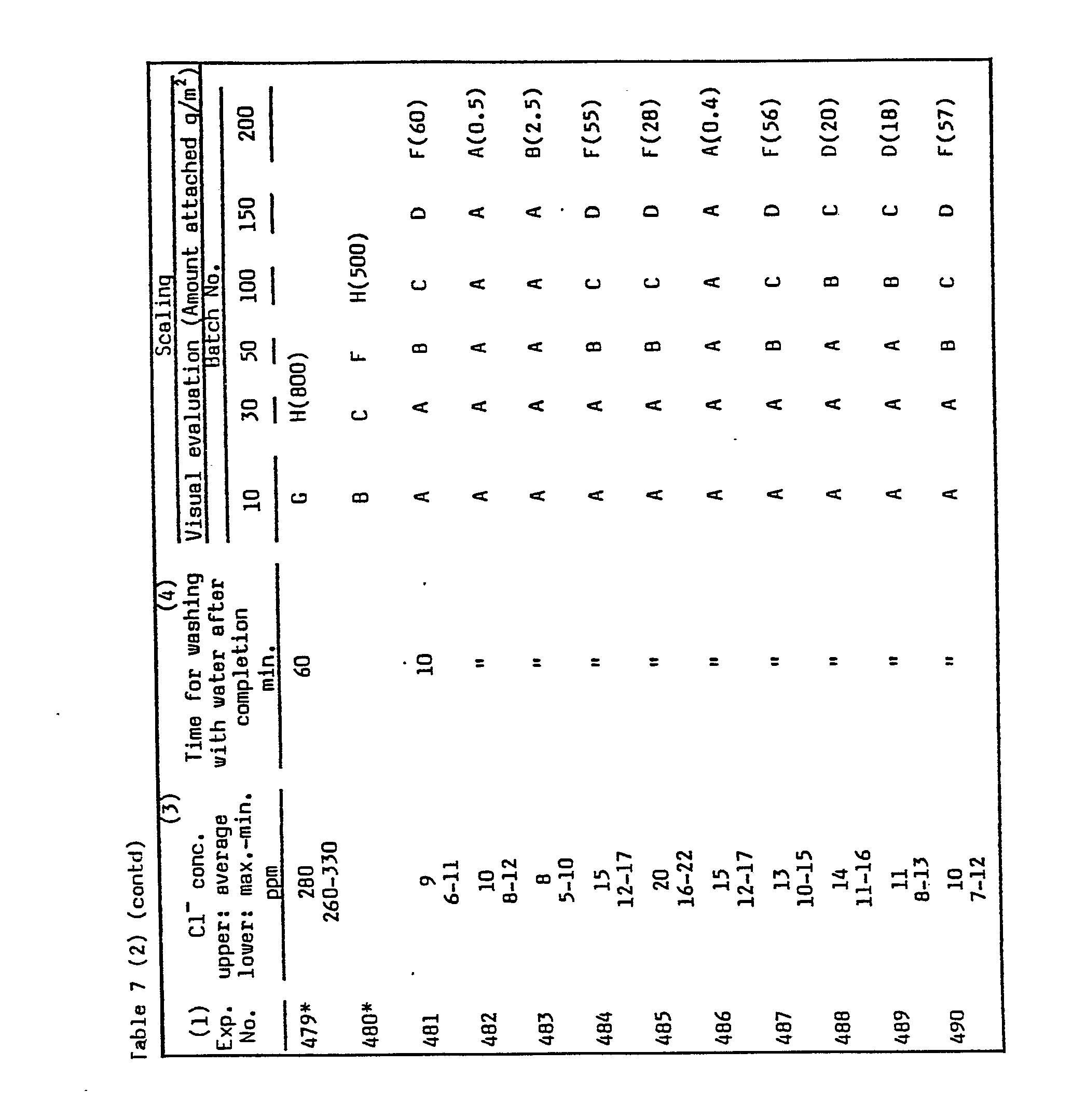 EP0172427B1 - Process for production of vinyl chloride polymer