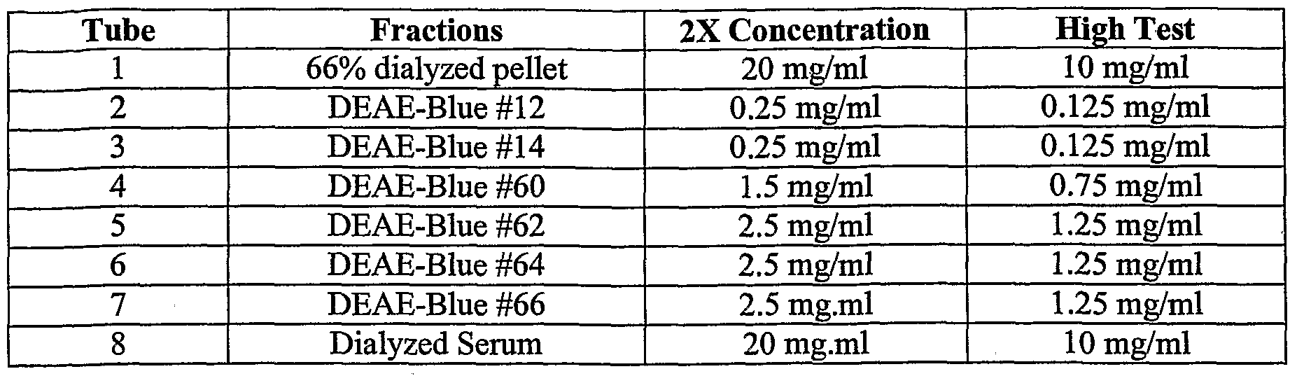WO2006023774A2 - Plasma or serum fraction for treatment and