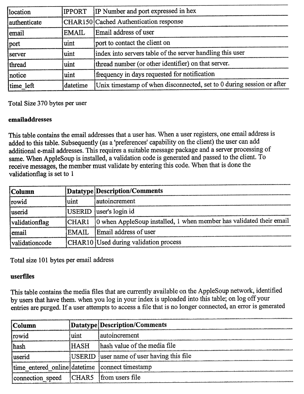 Figure US20020049760A1-20020425-P00138