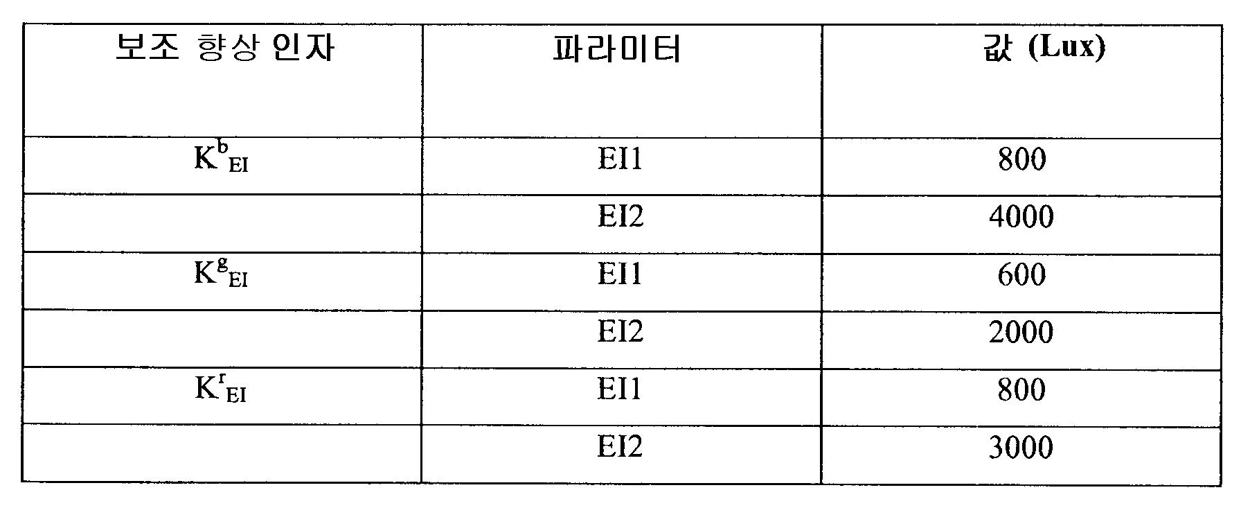 Figure 112011007810473-pct00014