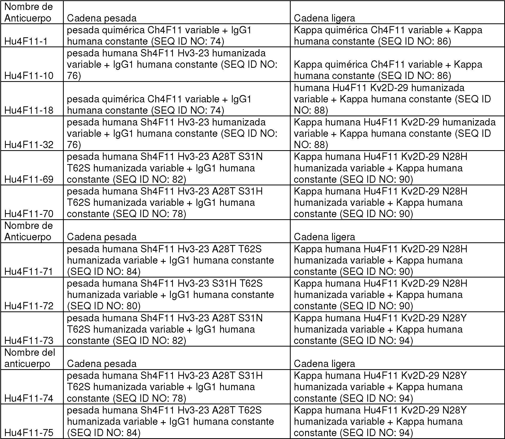 Se asemeja Porcentaje conjunción  ES2737649T3 - Anticuerpos anti-Notch3 - Google Patents