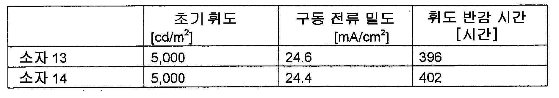 Figure 112010002231902-pat00176