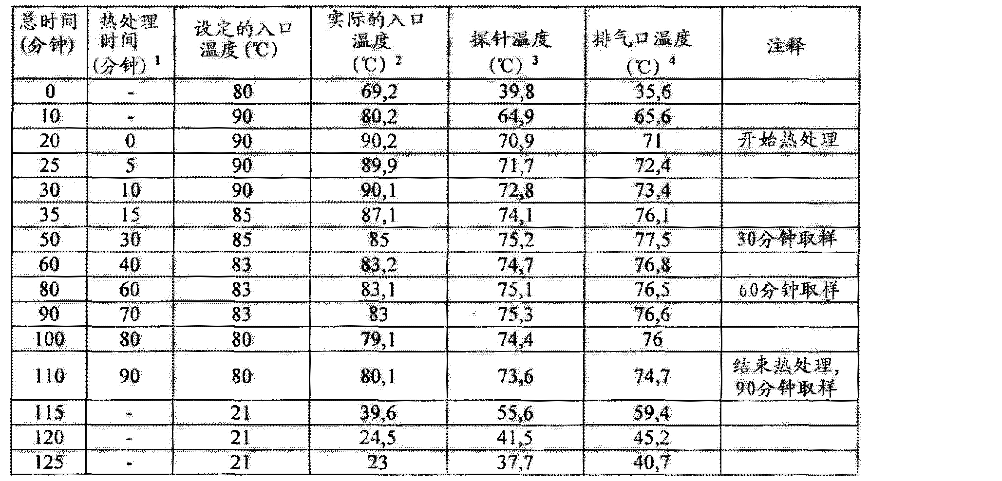 Figure CN102657630AD00872