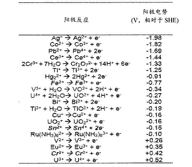 Figure CN105220174AD00141