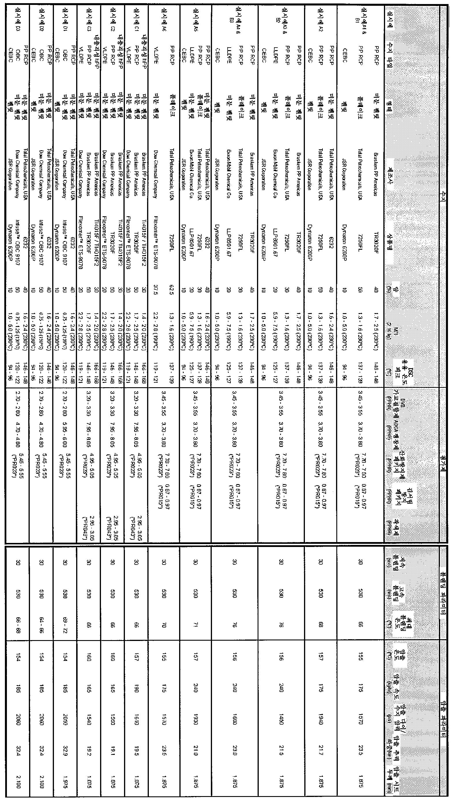Figure 112013115194302-pct00001