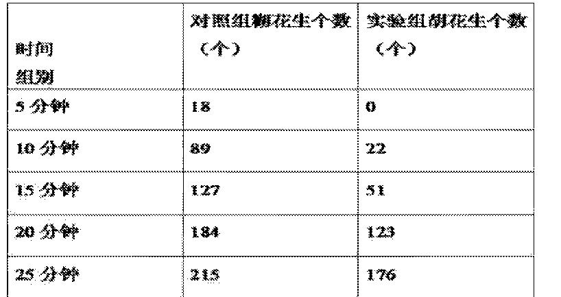 Figure CN105251411AD00051