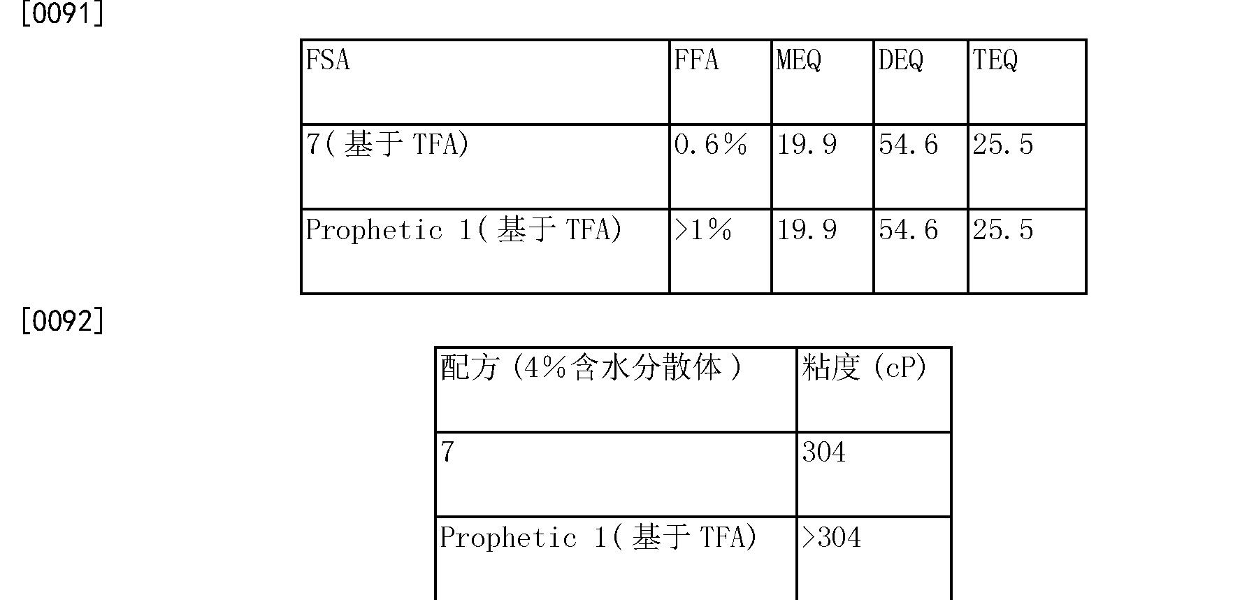 Figure CN105209589AD00123