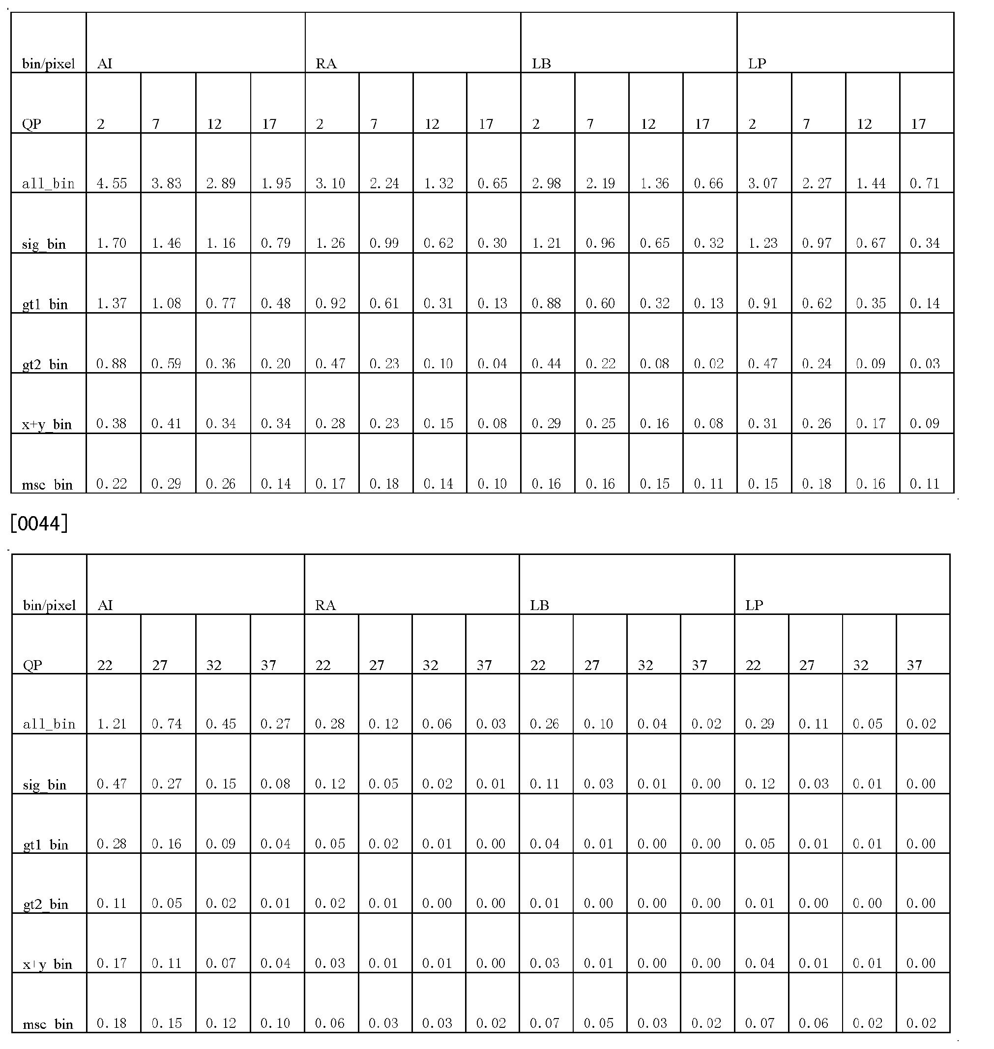 Figure CN103220509AD00061